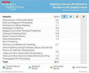 Industry Classes Predicted to Demise in the Digital Future
