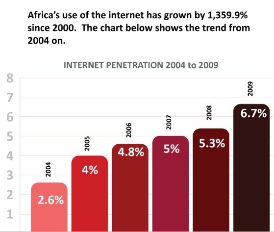 Africa's use of the internet by Jon Gosier (Flickr)