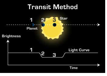 detection techniques for exoplanets essay Direct detection in addition to the 2 astrometric methods look for the motion of the star however, no exoplanets have been discovered by this method to date.
