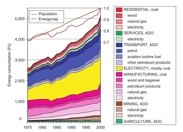 Energy consumption in Australia 1975–2000 (Australian Bureau of Agricultural and Resource Economics 2006)*