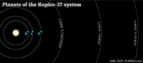 Tiny star system!