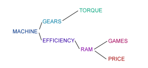 semantic-branch