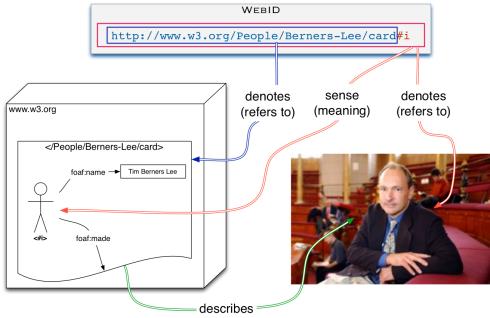WebID-overview
