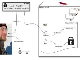 henry story WebID cover