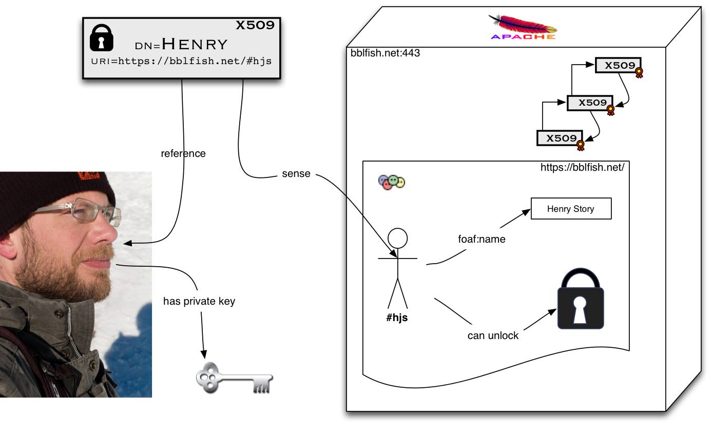 interviews archives n science interviews · interview henry story a social web architect and polymath