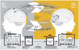The world's first brain to brain communication established